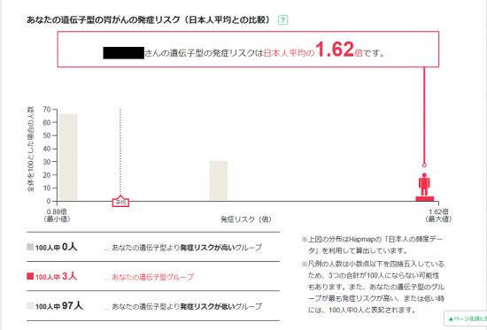 遺伝子検査(がん2)